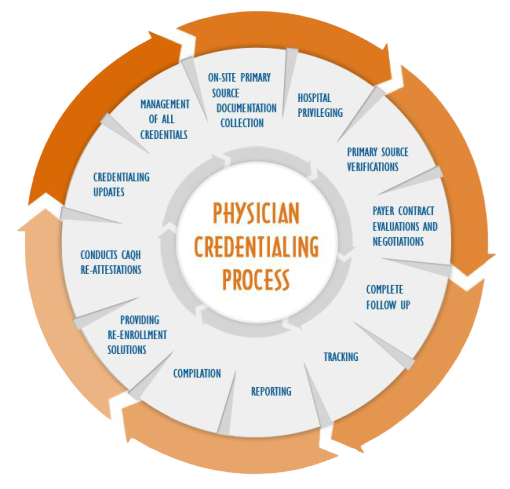 Credentialing removebg preview